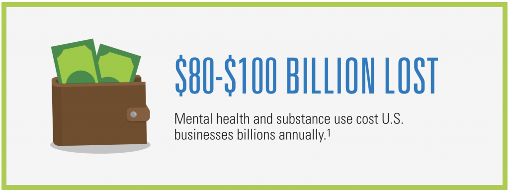 Mental health and substance use cost U.S. businesses $80-$100 billion annually (1).