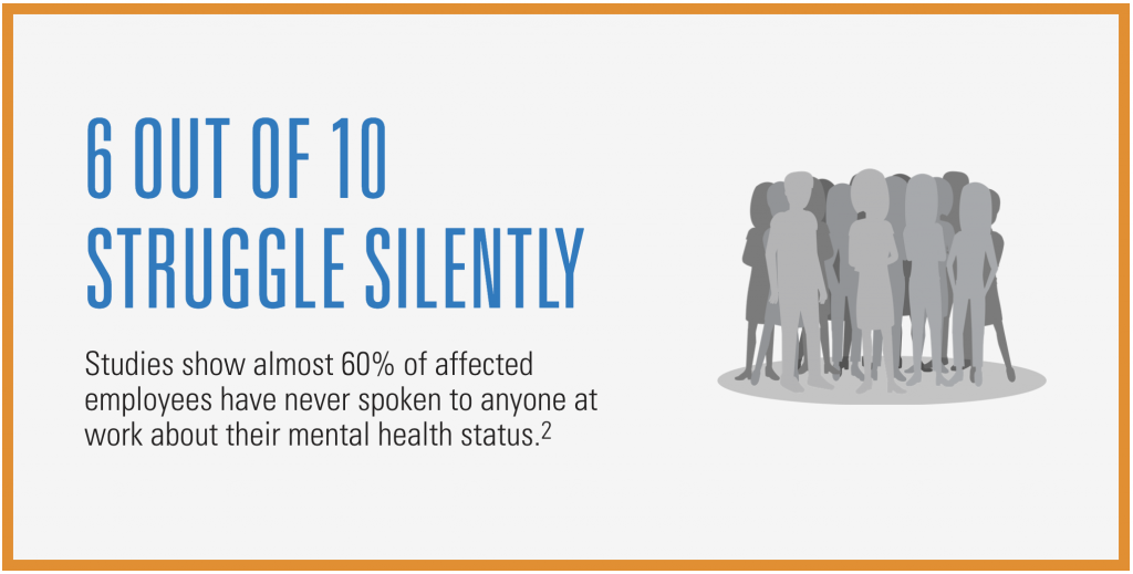 Studies show almost 60% of affected employees have never spoken to anyone at work about their mental health status (2).