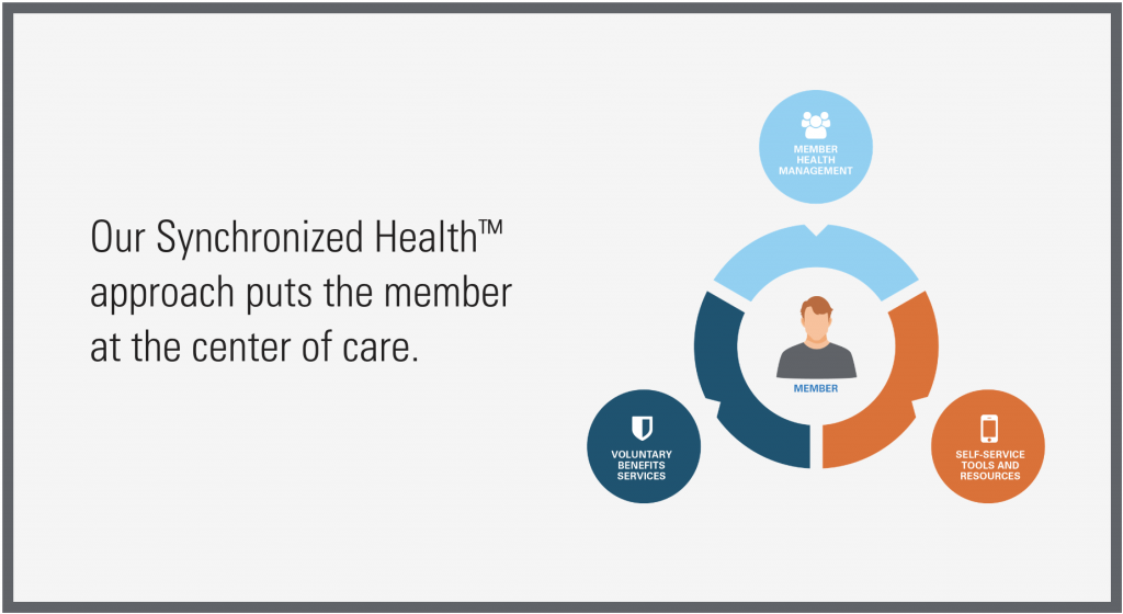Our Synchronized Health™ approach puts the member at the center of care.
