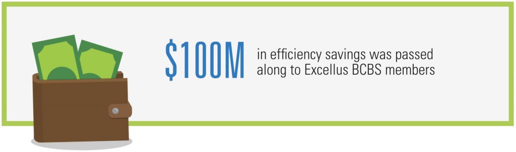 $100MM in efficiency savings was passed along to Excellus BCBS members.