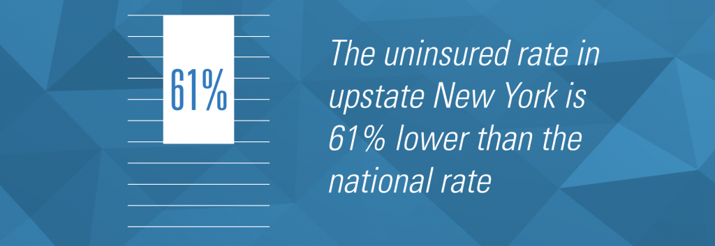 The uninsured rate in upstate New York is 61% lower than the national rate.