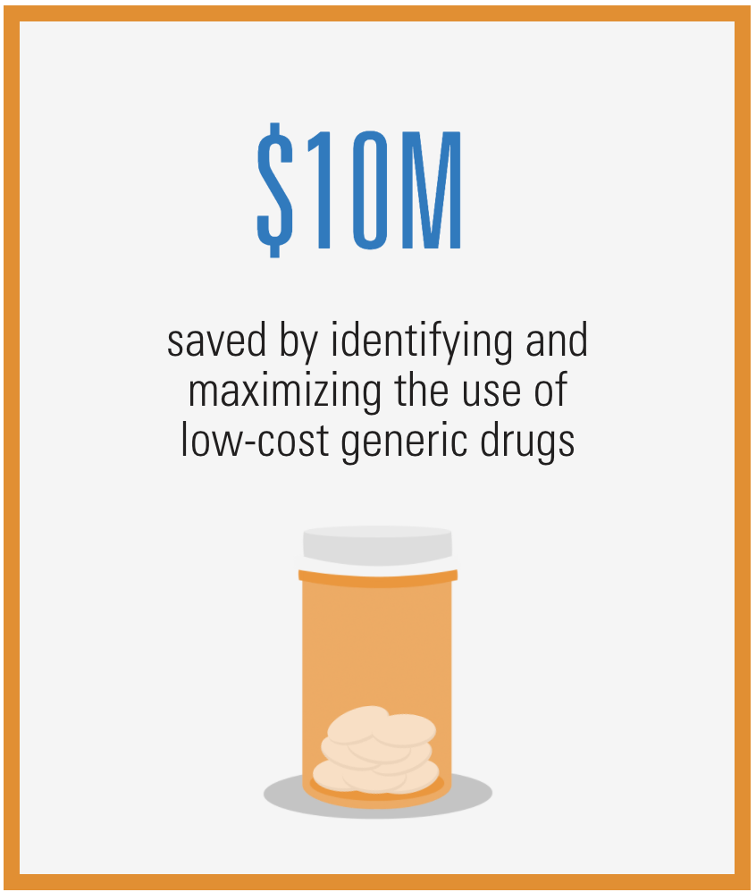 $10MM saved by identifying and maximizing the user of low-cost generic drugs.