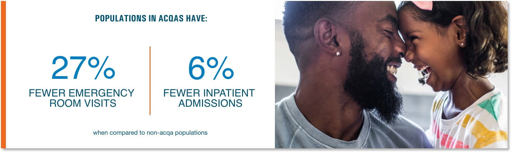 Populations in ASCAS have: 27% fewer emergency room visits and 6% fewer inpatient admissions when compared to non-ACQAS populations.